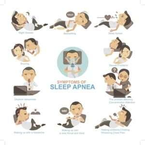 Symptoms of Sleep Apnea Diagram